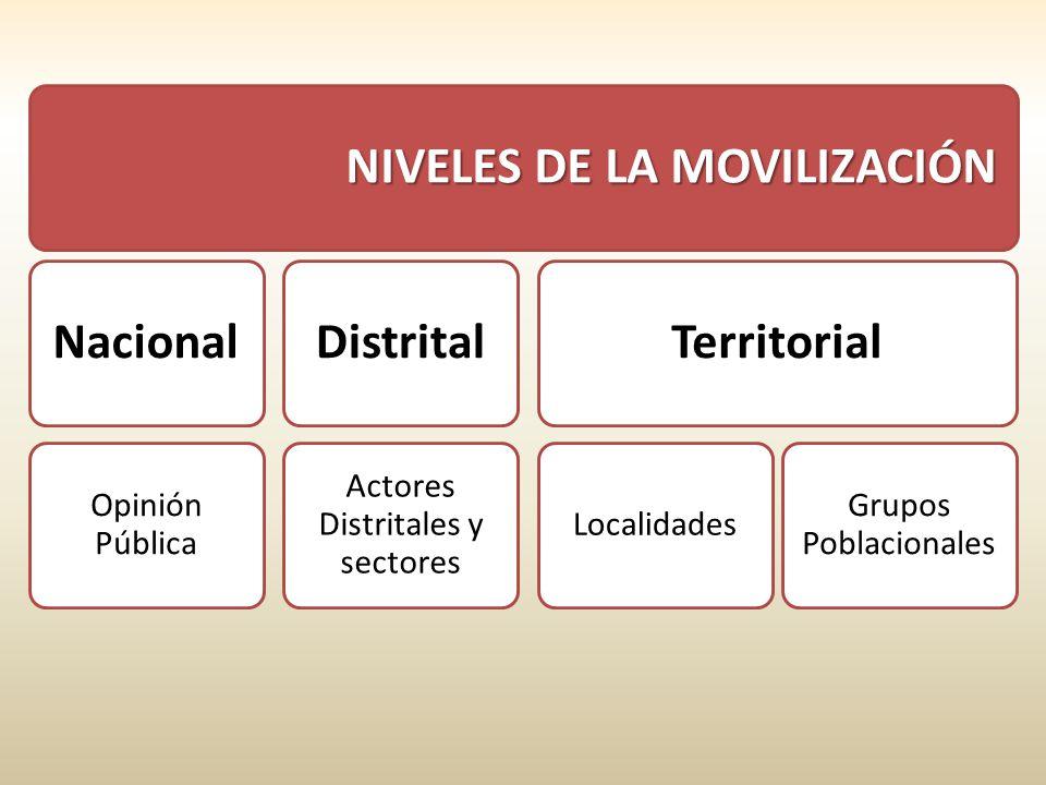 NIVELES DE LA MOVILIZACIÓN Nacional Opinión Pública Distrital Actores Distritales y sectores Territorial Localidades Grupos Poblacionales