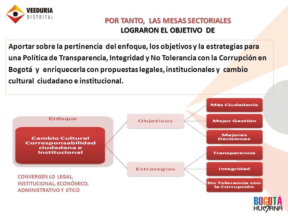POR TANTO, LAS MESAS SECTORIALES LOGRARON EL OBJETIVO DE Aportar sobre la pertinencia del enfoque, los objetivos y la estrategias para una Política de