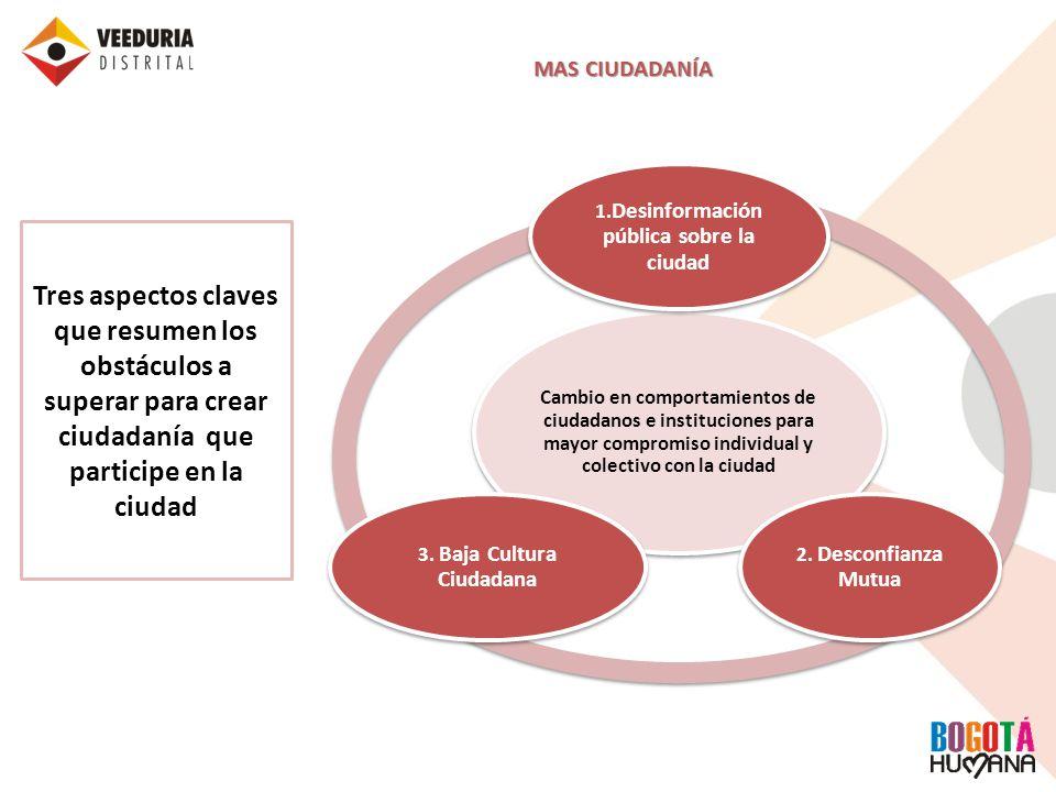 MAS CIUDADANÍA Cambio en comportamientos de ciudadanos e instituciones para mayor compromiso individual y colectivo con la ciudad 1. Desinformación pú