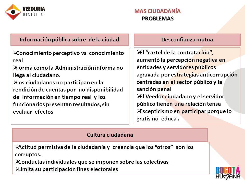 Información pública sobre de la ciudad Conocimiento perceptivo vs conocimiento real Forma como la Administración informa no llega al ciudadano. Los ci