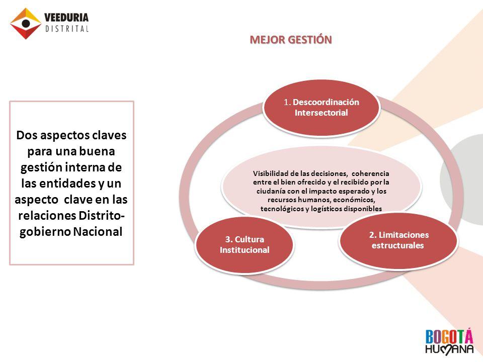 Descoordinación interinstitucional MEJOR GESTIÓN PROBLEMAS Limitaciones Estructurales Cultura Institucional Por restricciones legales, la mayoría de las funciones misionales en las entidades distritales son ejercidas por contratos a término fijo o contratistas.
