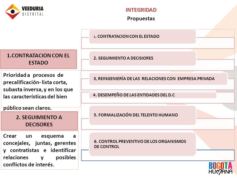 INTEGRIDAD Propuestas 1. CONTRATACION CON EL ESTADO 2. SEGUIMIENTO A DECISIORES 3, REINGENIERÍA DE LAS RELACIONES CON EMPRESA PRIVADA 4. DESEMPEÑO DE