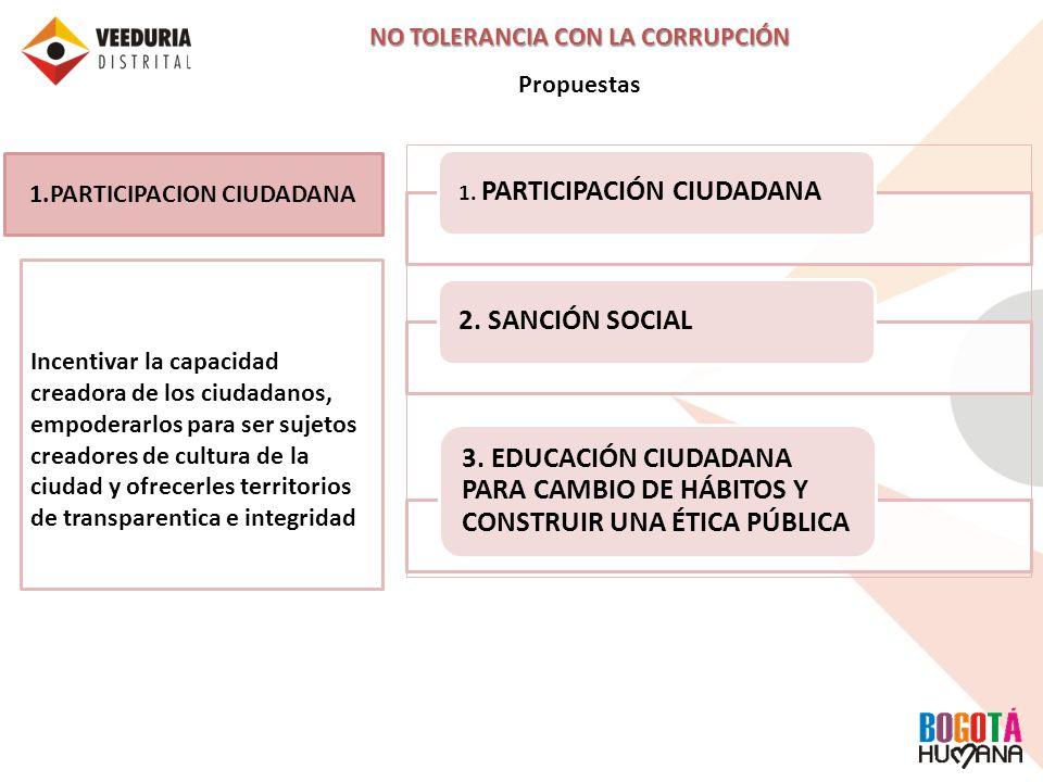 1. PARTICIPACIÓN CIUDADANA2. SANCIÓN SOCIAL 3. EDUCACIÓN CIUDADANA PARA CAMBIO DE HÁBITOS Y CONSTRUIR UNA ÉTICA PÚBLICA NO TOLERANCIA CON LA CORRUPCIÓ