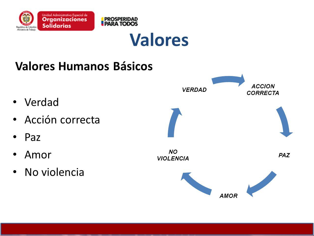 Valores Humanos Básicos Verdad Acción correcta Paz Amor No violencia ACCION CORRECTA PAZ AMOR NO VIOLENCIA VERDAD Valores