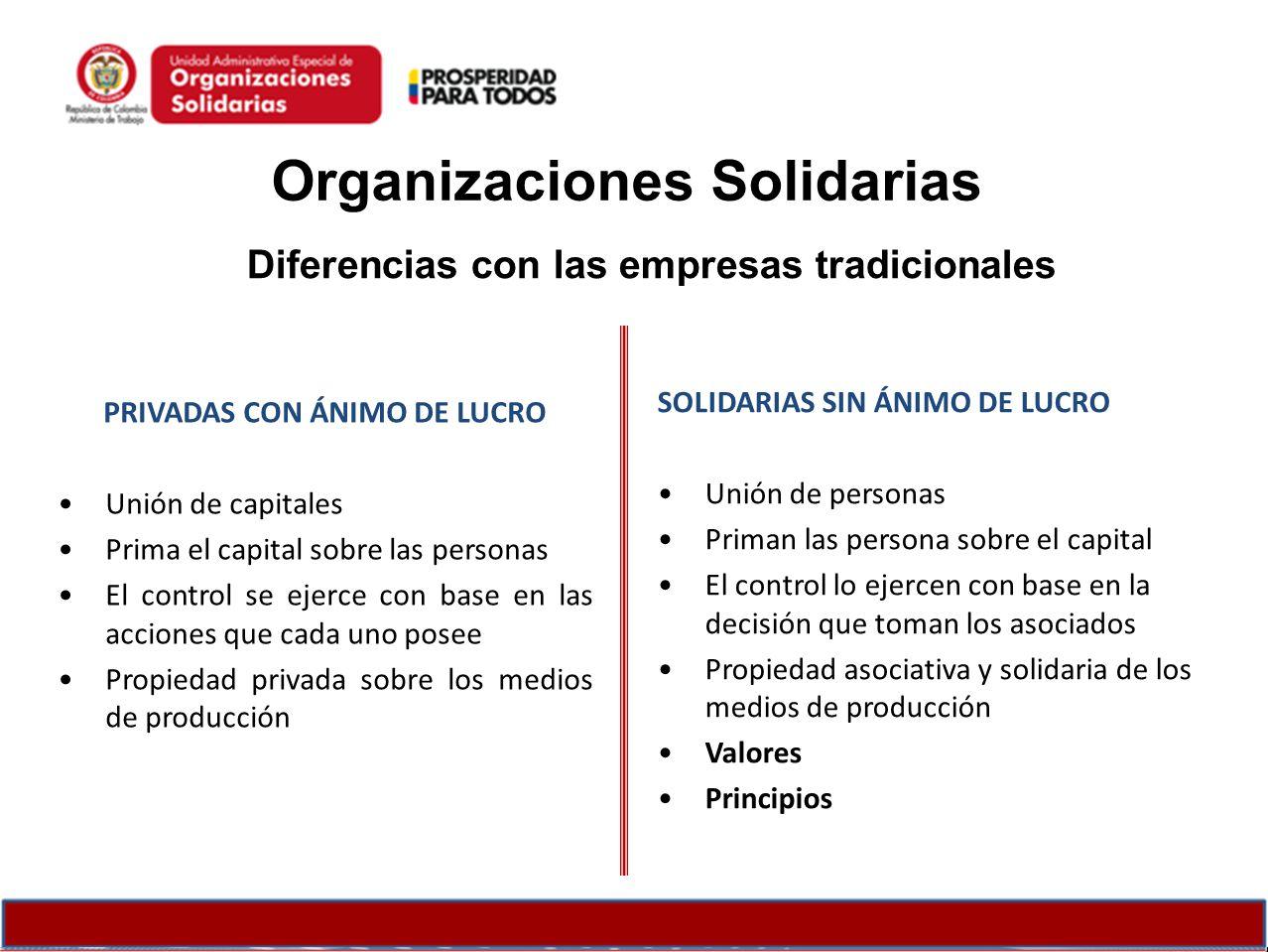 Organizaciones Solidarias Diferencias con las empresas tradicionales PRIVADAS CON ÁNIMO DE LUCRO Unión de capitales Prima el capital sobre las persona