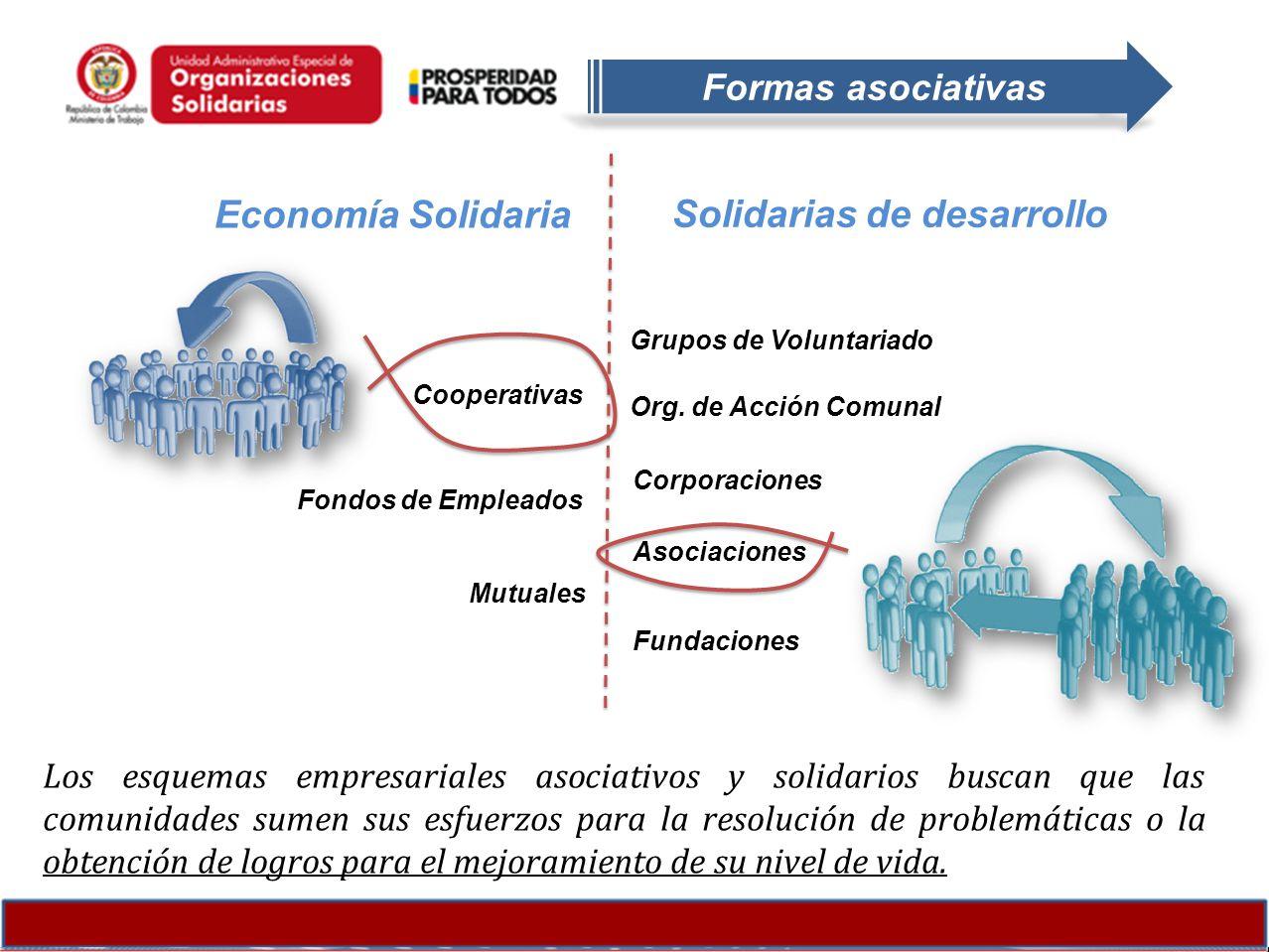 Los esquemas empresariales asociativos y solidarios buscan que las comunidades sumen sus esfuerzos para la resolución de problemáticas o la obtención