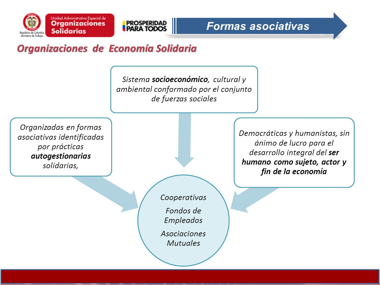 Formas asociativas Organizaciones de Economía Solidaria Cooperativas Fondos de Empleados Asociaciones Mutuales Organizadas en formas asociativas ident