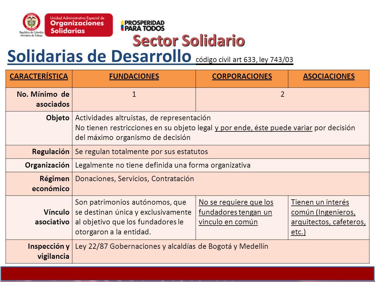 Solidarias de Desarrollo código civil art 633, ley 743/03 CARACTERÍSTICAFUNDACIONESCORPORACIONESASOCIACIONES No. Mínimo de asociados 12 ObjetoActivida