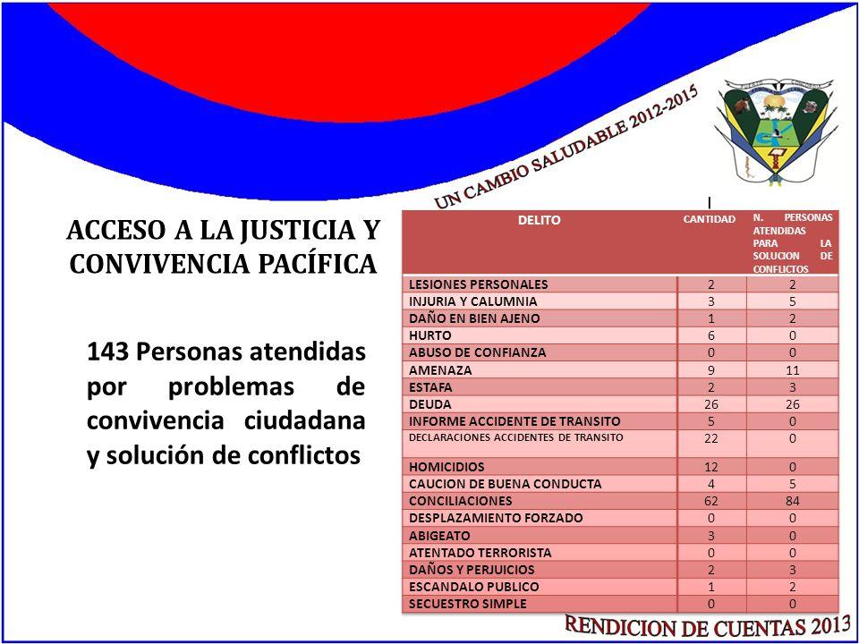 ACCESO A LA JUSTICIA Y CONVIVENCIA PACÍFICA 143 Personas atendidas por problemas de convivencia ciudadana y solución de conflictos