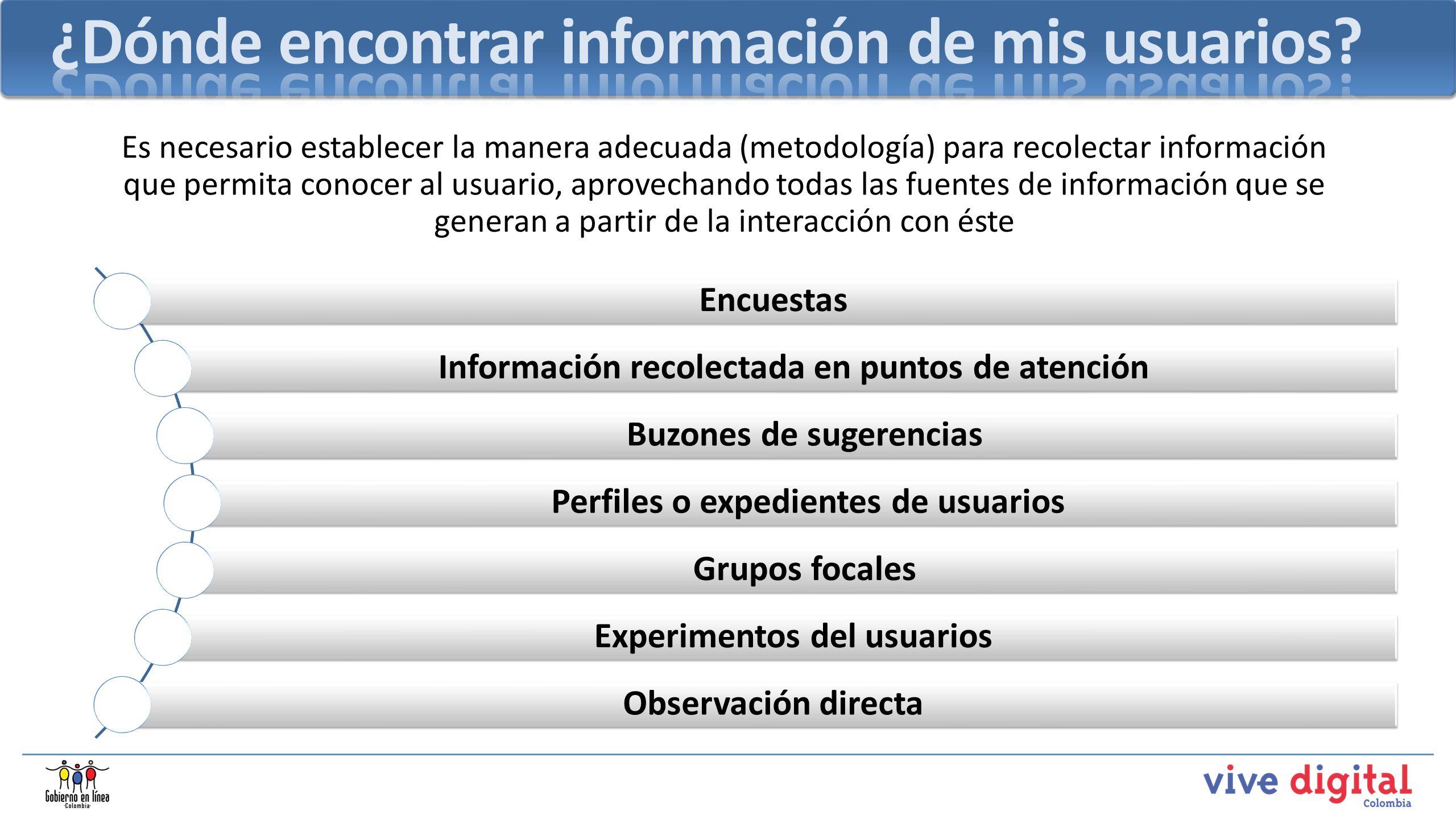 Encuestas Información recolectada en puntos de atención Buzones de sugerencias Perfiles o expedientes de usuarios Grupos focales Experimentos del usua