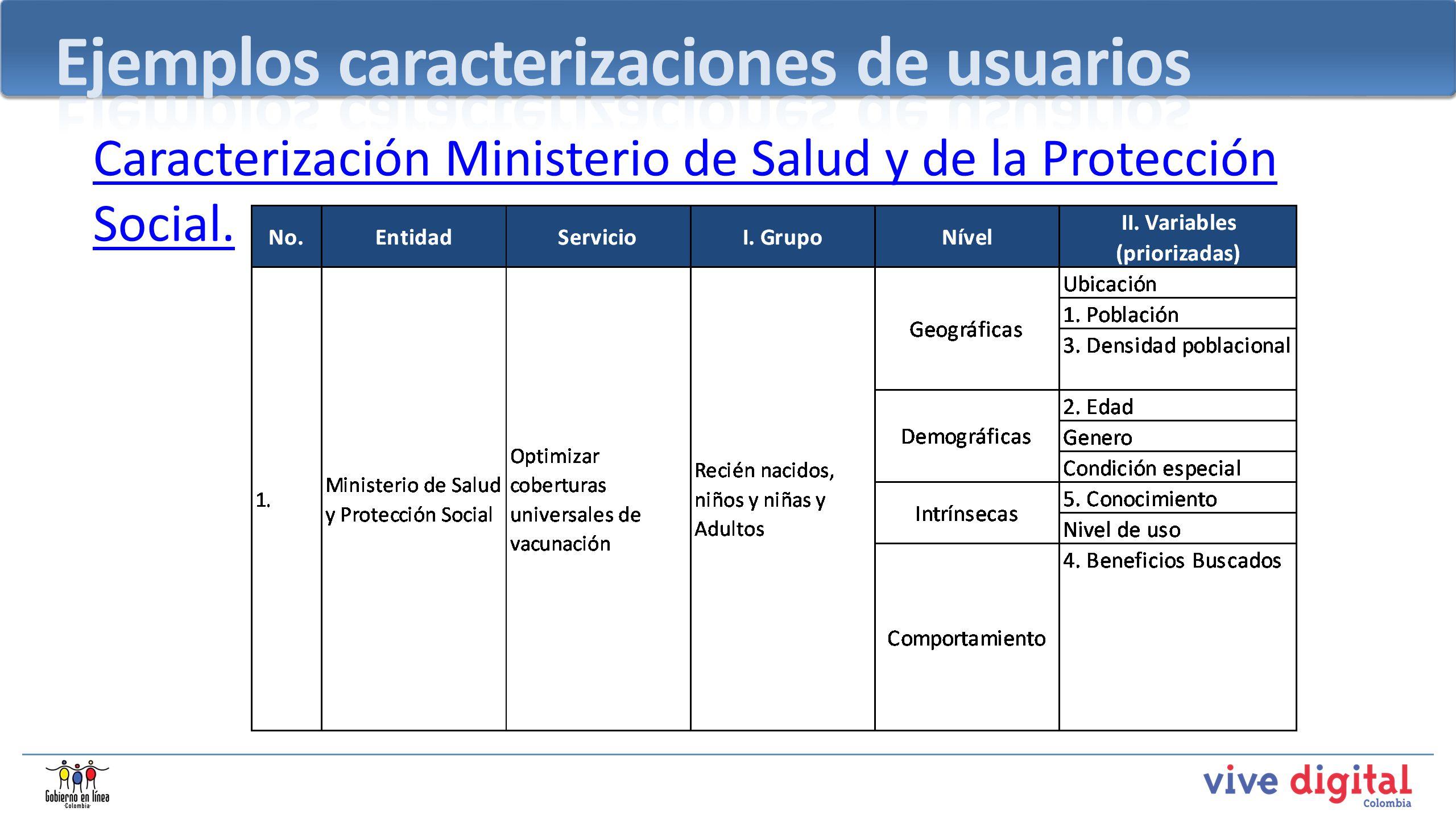 Caracterización Ministerio de Salud y de la Protección Social.
