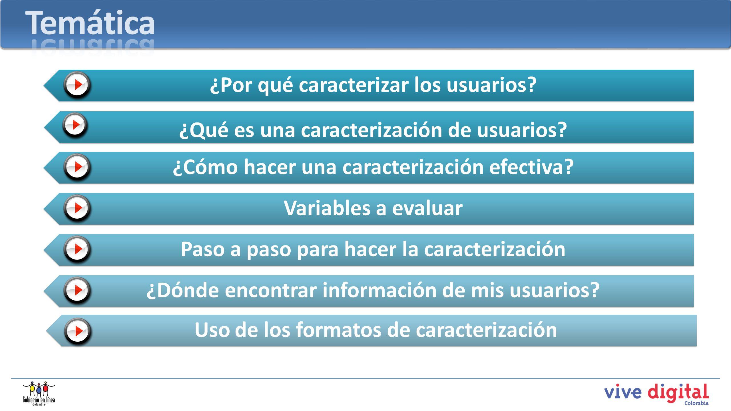 ¿Por qué caracterizar los usuarios? ¿Qué es una caracterización de usuarios? ¿Cómo hacer una caracterización efectiva? Variables a evaluar Paso a paso