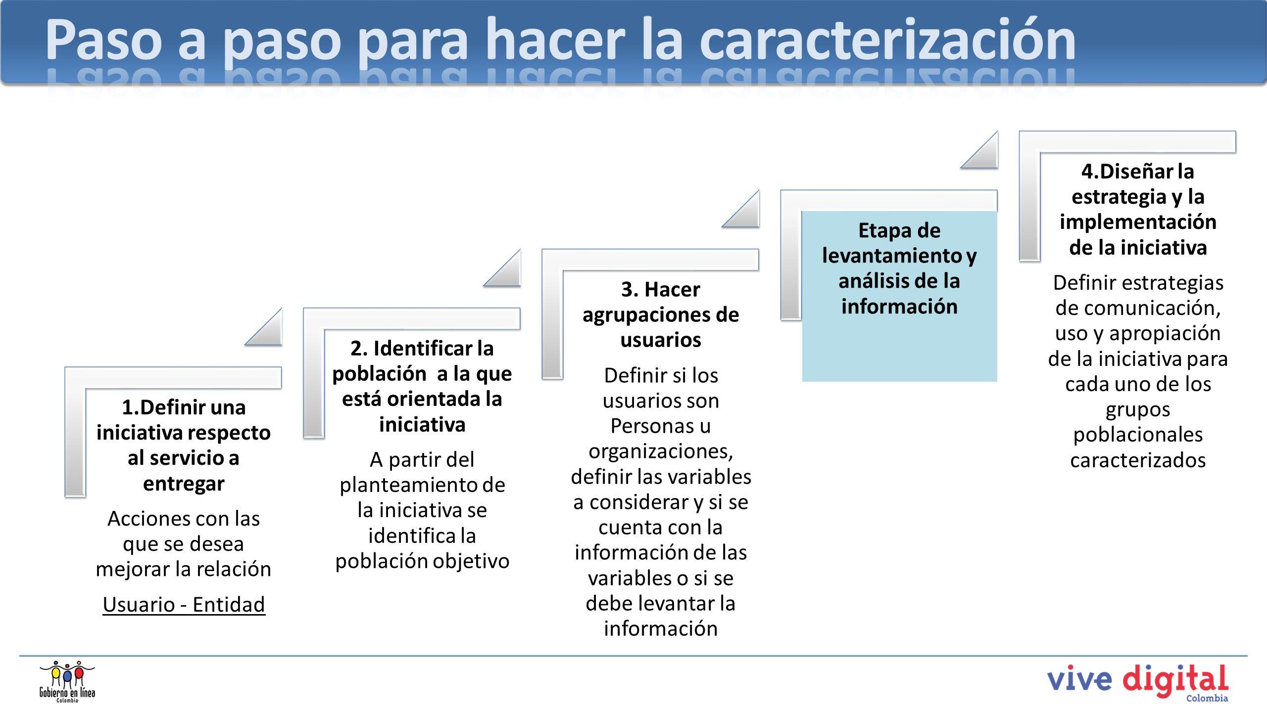 1.Definir una iniciativa respecto al servicio a entregar Acciones con las que se desea mejorar la relación Usuario - Entidad 2. Identificar la poblaci