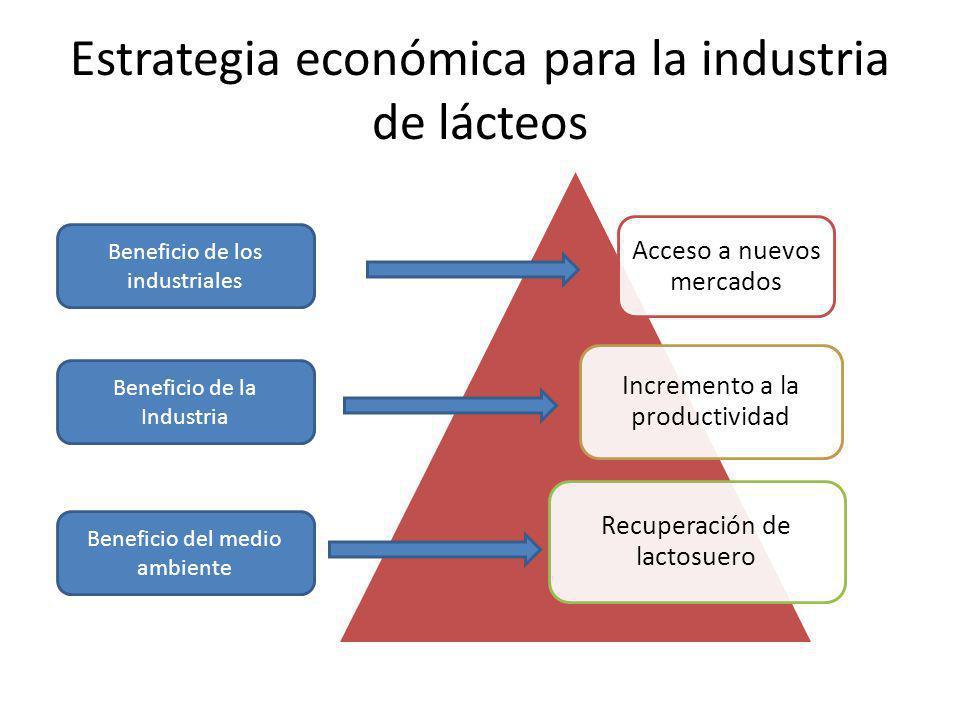 Estrategia económica para la industria de lácteos Acceso a nuevos mercados Incremento a la productividad Recuperación de lactosuero Beneficio de los industriales Beneficio de la Industria Beneficio del medio ambiente