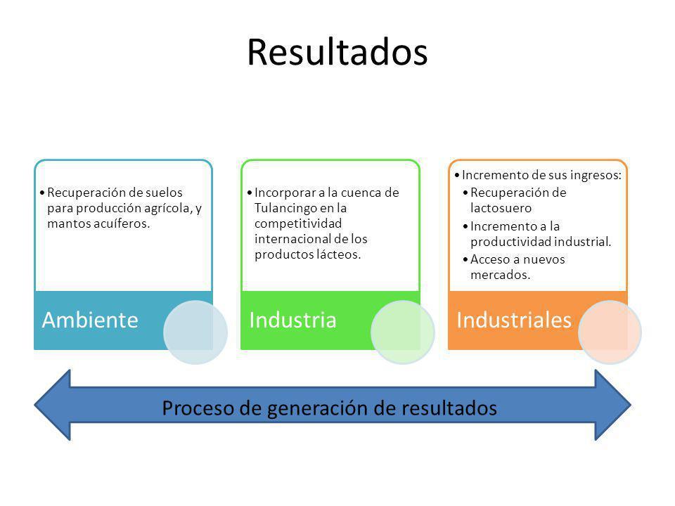 Resultados Recuperación de suelos para producción agrícola, y mantos acuíferos.
