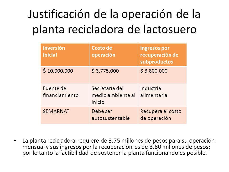 Justificación de la operación de la planta recicladora de lactosuero Inversión Inicial Costo de operación Ingresos por recuperación de subproductos $ 10,000,000$ 3,775,000$ 3,800,000 Fuente de financiamiento Secretaría del medio ambiente al inicio Industria alimentaria SEMARNATDebe ser autosustentable Recupera el costo de operación La planta recicladora requiere de 3.75 millones de pesos para su operación mensual y sus ingresos por la recuperación es de 3.80 millones de pesos; por lo tanto la factibilidad de sostener la planta funcionando es posible.