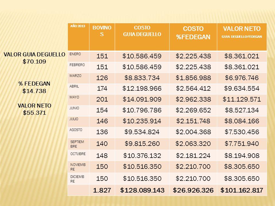 AÑO 2013 BOVINO S COSTO GUIA DEGUELLO COSTO %FEDEGAN VALOR NETO GUIA DEGUELLO-FEDEGAN ENERO 151$10.586.459$2.225.438$8.361.021 FEBRERO 151$10.586.459$