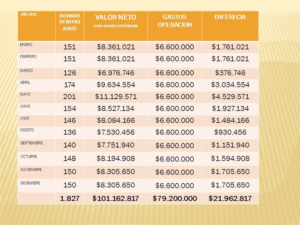 AÑO 2013 BOVINOS BENEFICI ADO S VALOR NETO GUIA DEGUELLO-FEDEGAN GASTOS OPERACION DIFERECIA ENERO 151$8.361.021$6.600.000$1.761.021 FEBRERO 151$8.361.