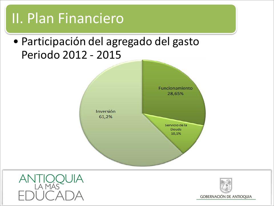 II. Plan Financiero Participación del agregado del gasto Periodo 2012 - 2015
