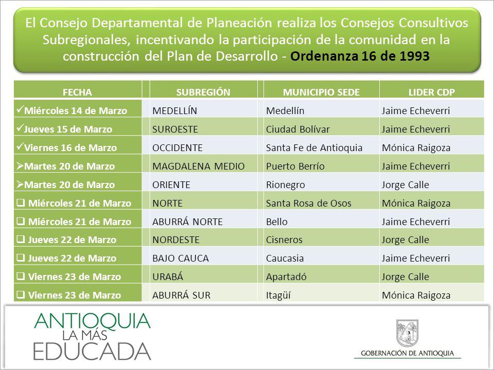 FECHA SUBREGIÓN MUNICIPIO SEDELIDER CDP Miércoles 14 de Marzo MEDELLÍN MedellínJaime Echeverri Jueves 15 de Marzo SUROESTE Ciudad BolívarJaime Echever
