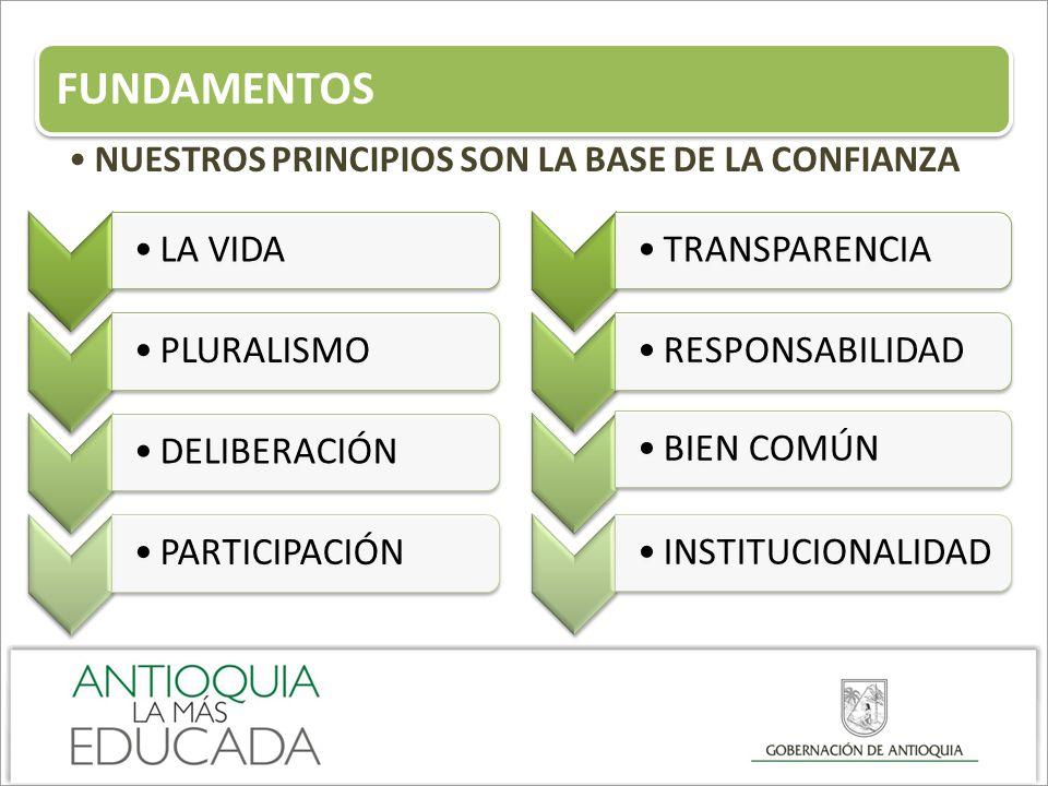 LA VIDAPLURALISMO DELIBERACIÓNPARTICIPACIÓN TRANSPARENCIARESPONSABILIDADBIEN COMÚNINSTITUCIONALIDAD FUNDAMENTOS NUESTROS PRINCIPIOS SON LA BASE DE LA