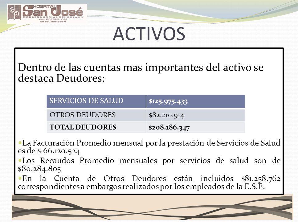 ACTIVOS Dentro de las cuentas mas importantes del activo se destaca Deudores: La Facturación Promedio mensual por la prestación de Servicios de Salud