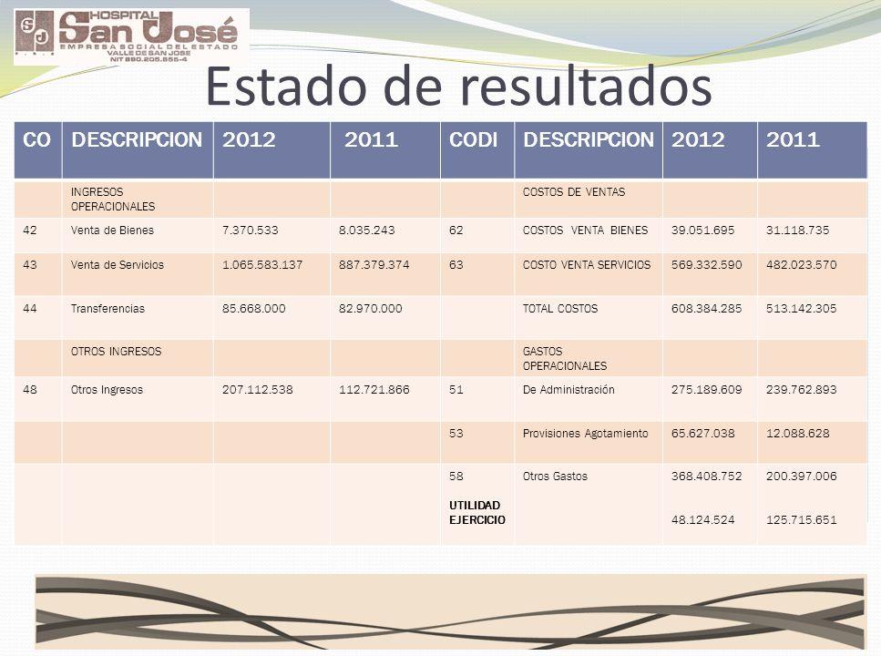 Estado de resultados CODESCRIPCION2012 2011CODIDESCRIPCION20122011 INGRESOS OPERACIONALES COSTOS DE VENTAS 42Venta de Bienes7.370.5338.035.24362COSTOS