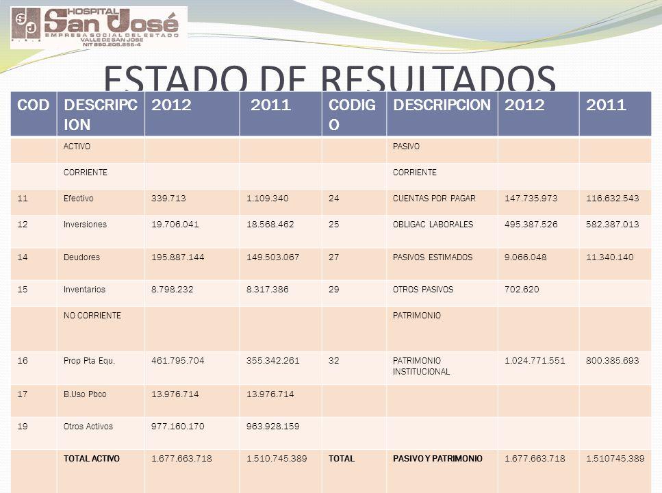 ESTADO DE RESULTADOS CODDESCRIPC ION 2012 2011CODIG O DESCRIPCION20122011 ACTIVOPASIVO CORRIENTE 11Efectivo339.7131.109.34024CUENTAS POR PAGAR147.735.