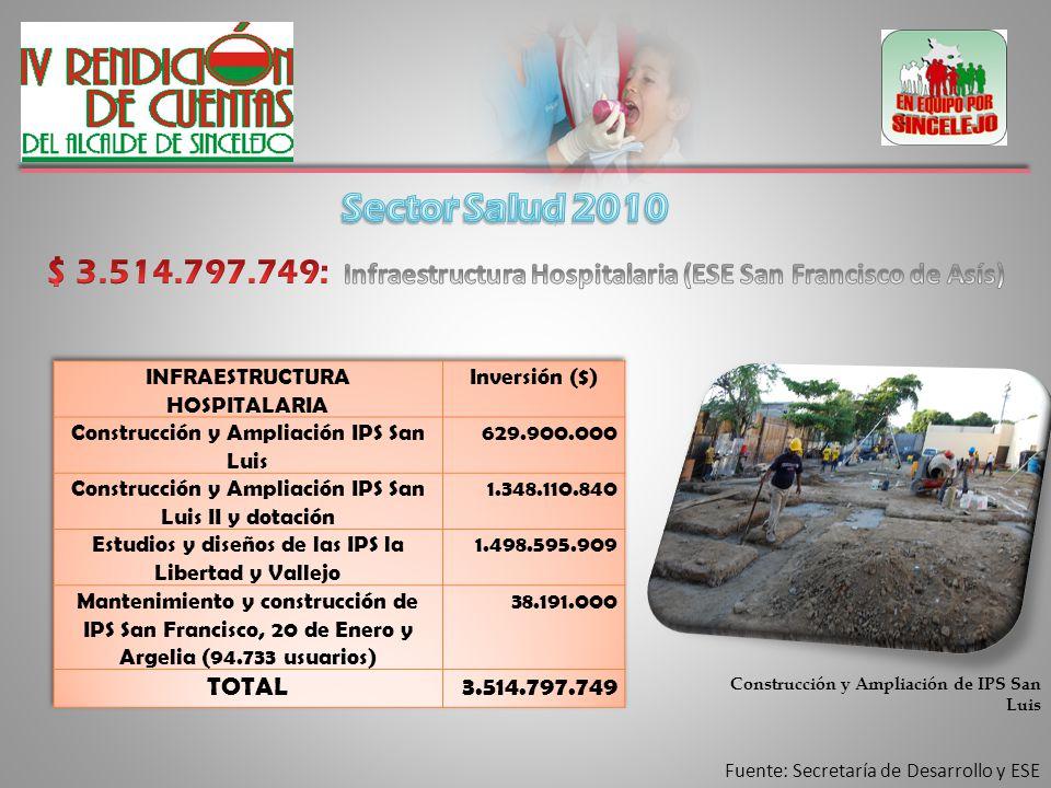 Fuente: Secretaría de Desarrollo y ESE Construcción y Ampliación de IPS San Luis