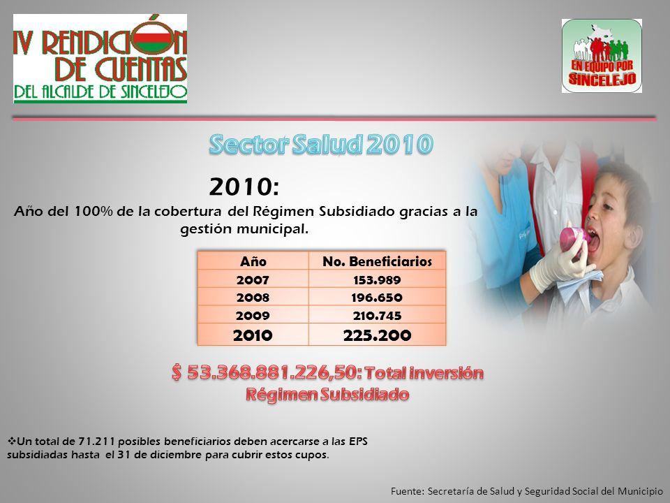 Fuente: Secretaría de Salud y Seguridad Social del Municipio 2010: Año del 100% de la cobertura del Régimen Subsidiado gracias a la gestión municipal.