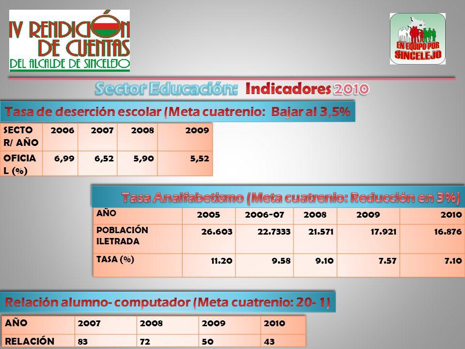 Fuente: Secretaría de Hacienda- Oficina de Presupuesto Municipal