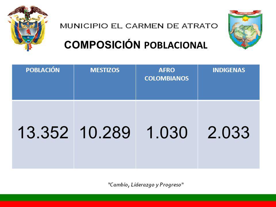 COMPOSICIÓN POBLACIONAL POBLACIÓNMESTIZOSAFRO COLOMBIANOS INDIGENAS 13.35210.2891.0302.033