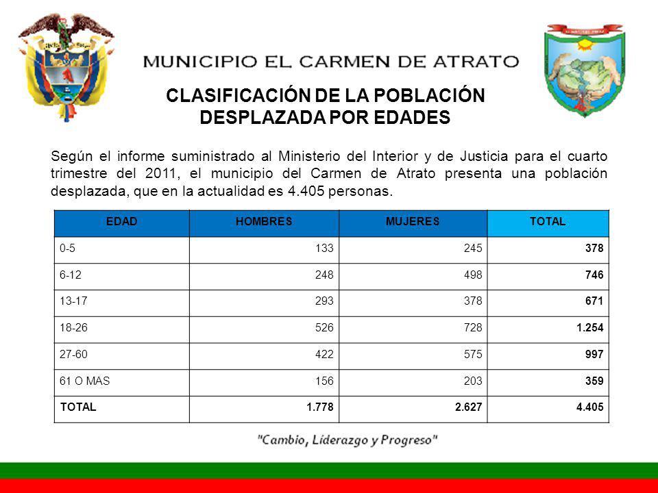 EDADHOMBRESMUJERESTOTAL 0-5133245378 6-12248498746 13-17293378671 18-265267281.254 27-60422575997 61 O MAS156203359 TOTAL1.7782.6274.405 Según el informe suministrado al Ministerio del Interior y de Justicia para el cuarto trimestre del 2011, el municipio del Carmen de Atrato presenta una población desplazada, que en la actualidad es 4.405 personas.