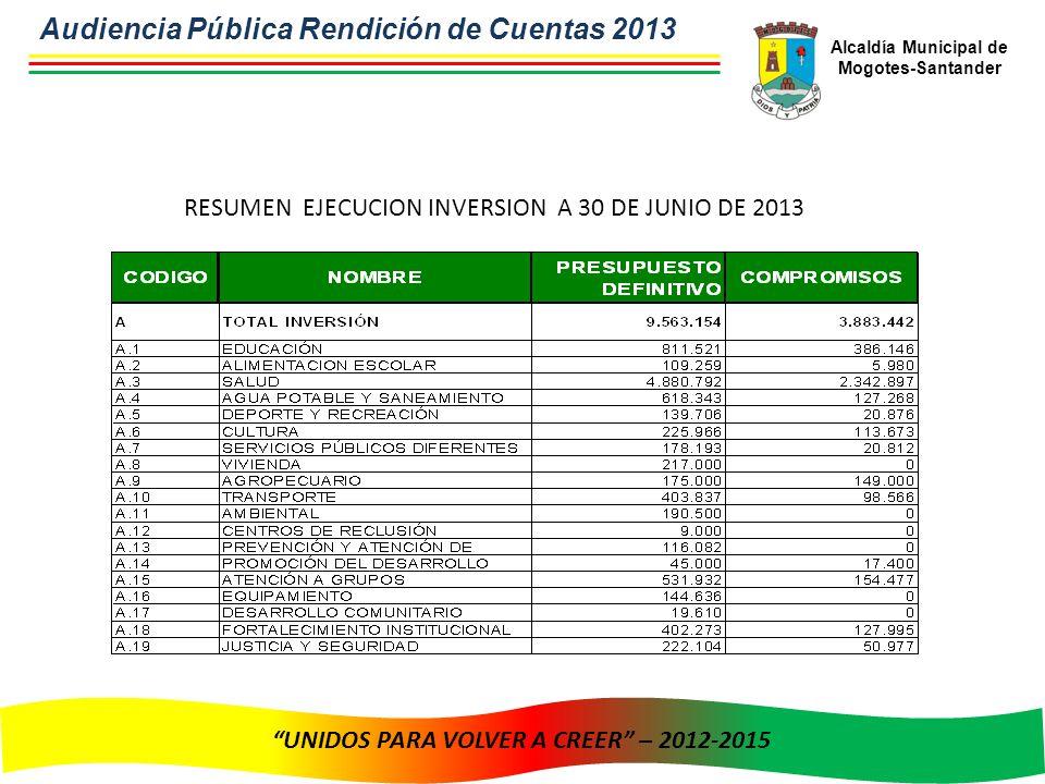 Alcaldía Municipal de Mogotes-Santander UNIDOS PARA VOLVER A CREER – 2012-2015 RESUMEN EJECUCION INVERSION A 30 DE JUNIO DE 2013 Audiencia Pública Rendición de Cuentas 2013