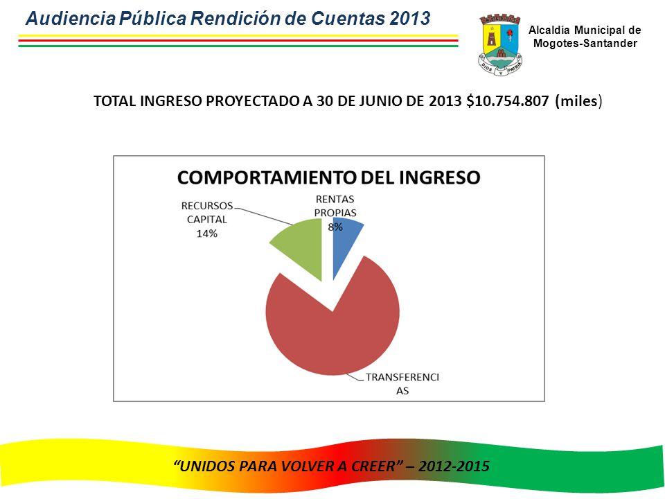 Alcaldía Municipal de Mogotes-Santander UNIDOS PARA VOLVER A CREER – 2012-2015 TOTAL INGRESO PROYECTADO A 30 DE JUNIO DE 2013 $10.754.807 (miles) Audiencia Pública Rendición de Cuentas 2013