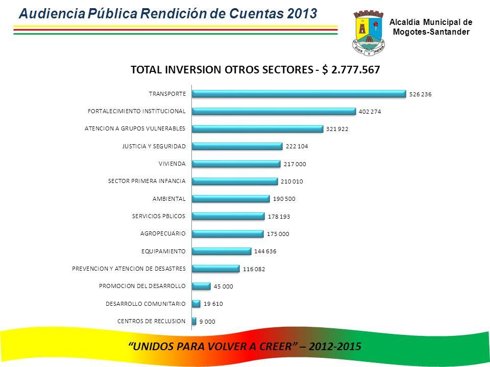 Alcaldía Municipal de Mogotes-Santander UNIDOS PARA VOLVER A CREER – 2012-2015 Audiencia Pública Rendición de Cuentas 2013