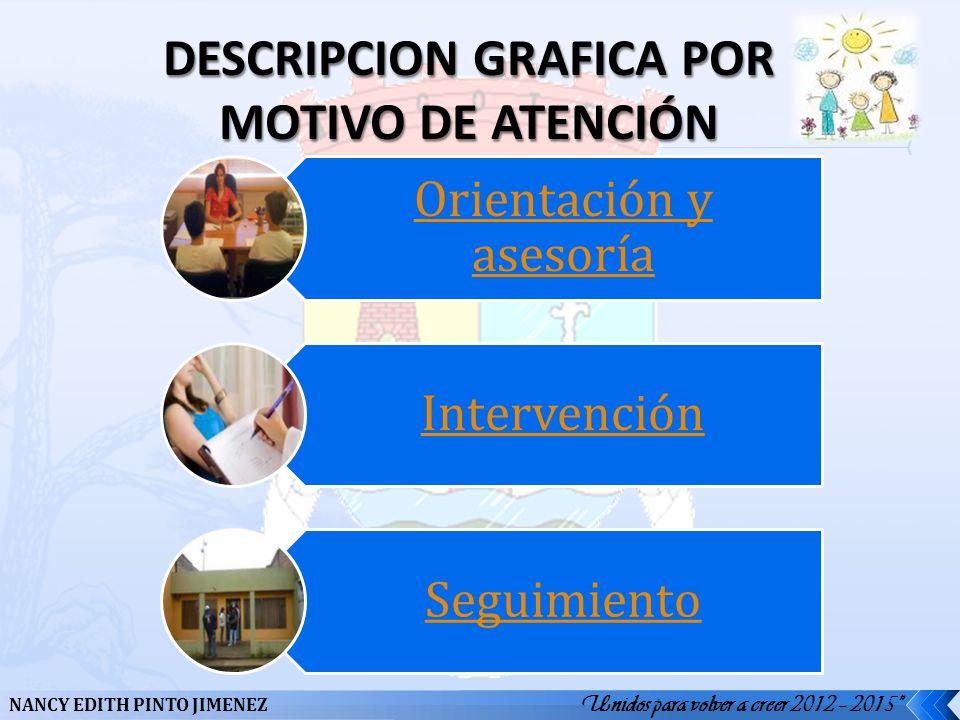 Unidos para volver a creer 2012 – 2015 NANCY EDITH PINTO JIMENEZ Orientación y asesoría Intervención Seguimiento