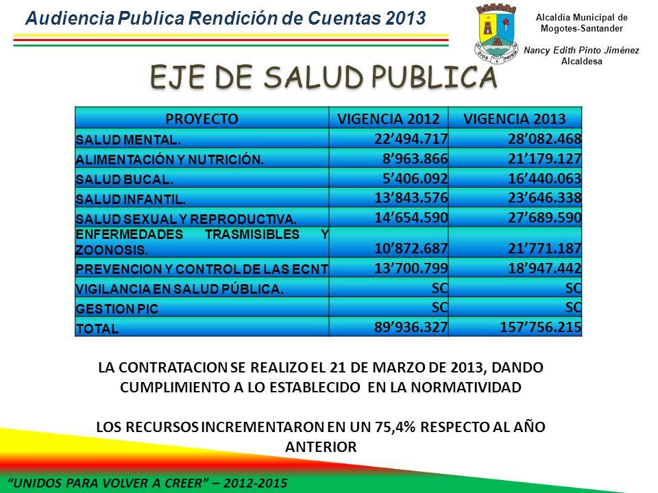 UNIDOS PARA VOLVER A CREER – 2012-2015 Alcaldía Municipal de Mogotes-Santander Nancy Edith Pinto Jiménez Alcaldesa PROYECTOVIGENCIA 2012VIGENCIA 2013 SALUD MENTAL.