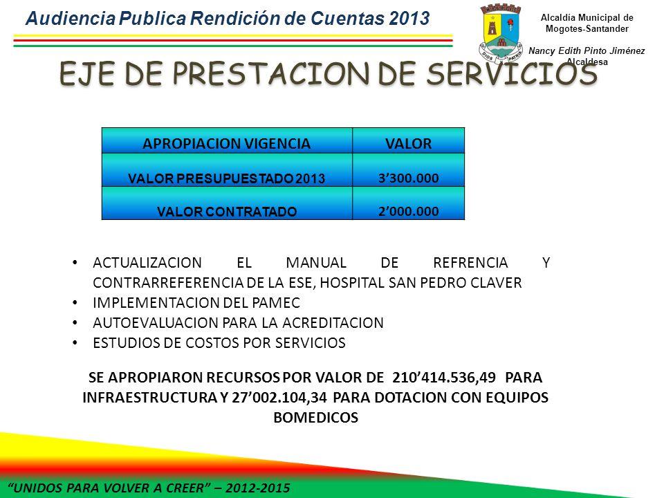 UNIDOS PARA VOLVER A CREER – 2012-2015 Alcaldía Municipal de Mogotes-Santander Nancy Edith Pinto Jiménez Alcaldesa APROPIACION VIGENCIAVALOR VALOR PRESUPUESTADO 2013 3300.000 VALOR CONTRATADO 2000.000 ACTUALIZACION EL MANUAL DE REFRENCIA Y CONTRARREFERENCIA DE LA ESE, HOSPITAL SAN PEDRO CLAVER IMPLEMENTACION DEL PAMEC AUTOEVALUACION PARA LA ACREDITACION ESTUDIOS DE COSTOS POR SERVICIOS SE APROPIARON RECURSOS POR VALOR DE 210414.536,49 PARA INFRAESTRUCTURA Y 27002.104,34 PARA DOTACION CON EQUIPOS BOMEDICOS Audiencia Publica Rendición de Cuentas 2013