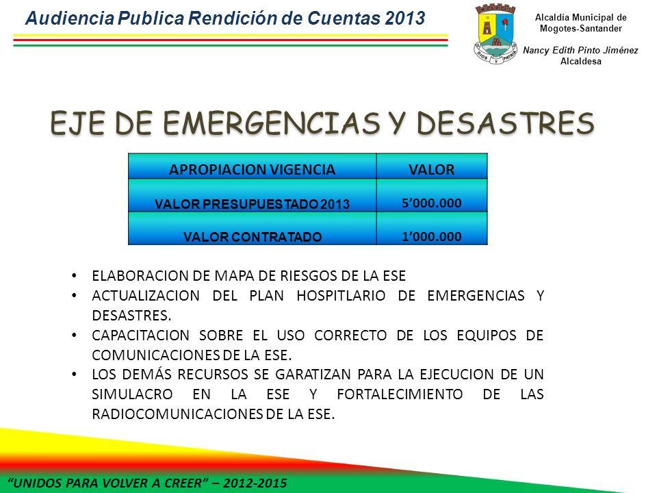 UNIDOS PARA VOLVER A CREER – 2012-2015 Alcaldía Municipal de Mogotes-Santander Nancy Edith Pinto Jiménez Alcaldesa APROPIACION VIGENCIAVALOR VALOR PRESUPUESTADO 2013 5000.000 VALOR CONTRATADO 1000.000 ELABORACION DE MAPA DE RIESGOS DE LA ESE ACTUALIZACION DEL PLAN HOSPITLARIO DE EMERGENCIAS Y DESASTRES.