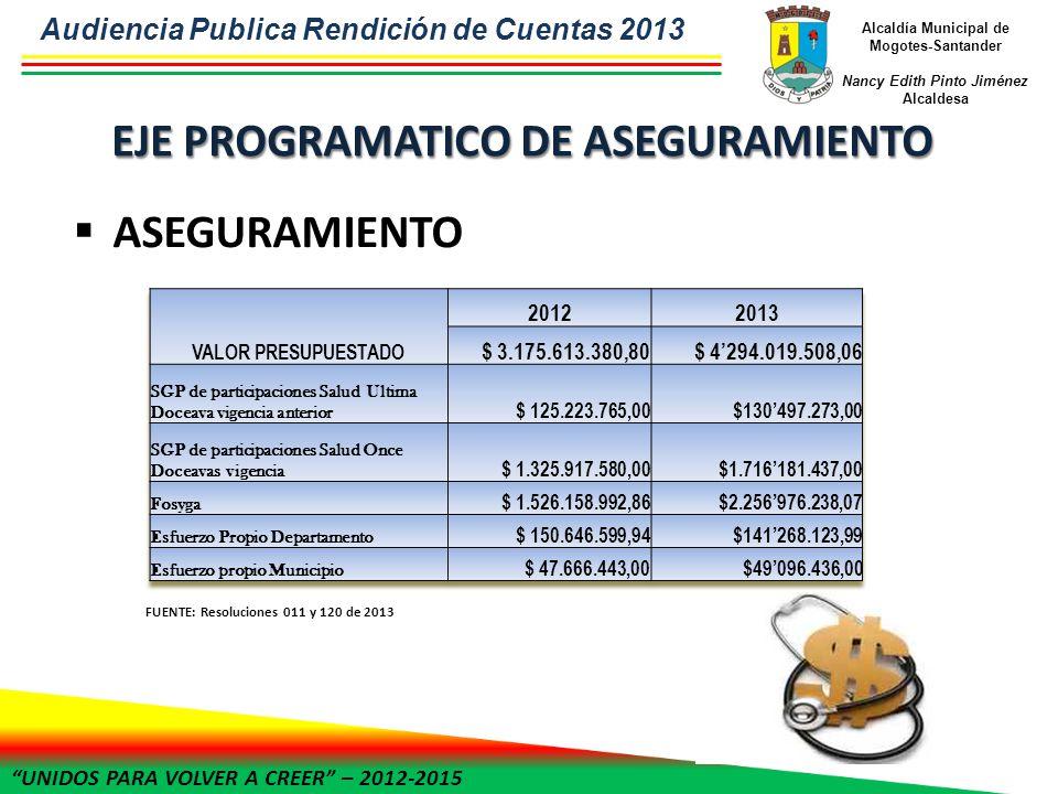 UNIDOS PARA VOLVER A CREER – 2012-2015 Alcaldía Municipal de Mogotes-Santander Nancy Edith Pinto Jiménez Alcaldesa ASEGURAMIENTO FUENTE: Resoluciones 011 y 120 de 2013 Audiencia Publica Rendición de Cuentas 2013