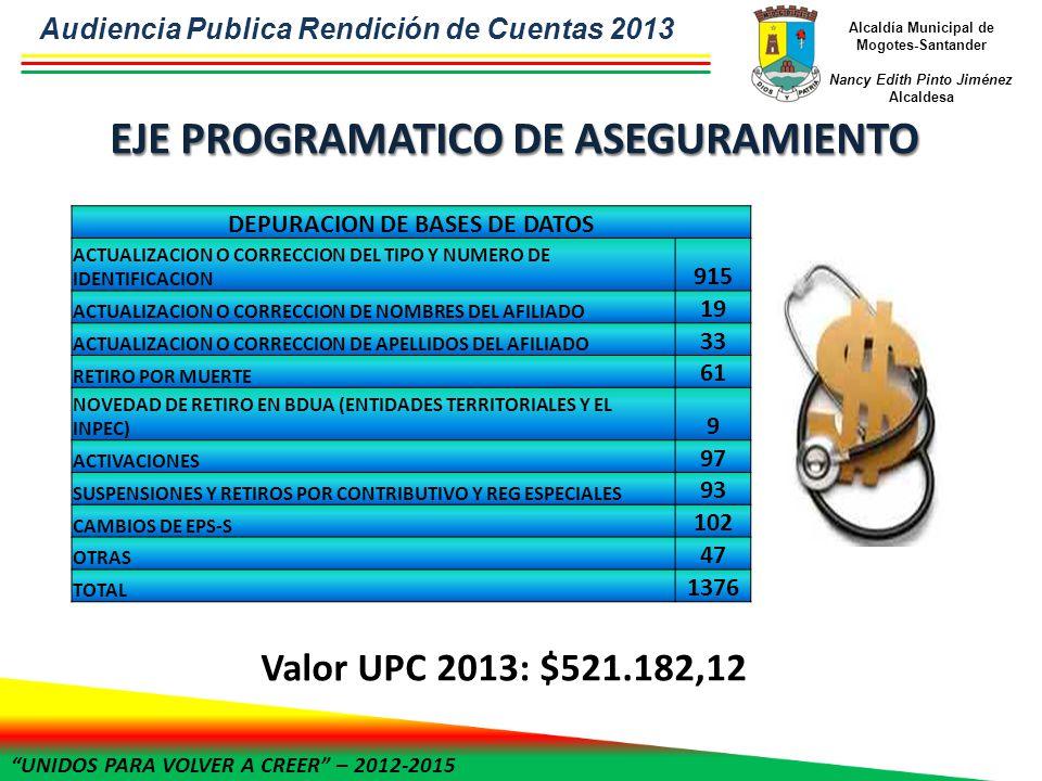 UNIDOS PARA VOLVER A CREER – 2012-2015 Alcaldía Municipal de Mogotes-Santander Nancy Edith Pinto Jiménez Alcaldesa DEPURACION DE BASES DE DATOS ACTUALIZACION O CORRECCION DEL TIPO Y NUMERO DE IDENTIFICACION 915 ACTUALIZACION O CORRECCION DE NOMBRES DEL AFILIADO 19 ACTUALIZACION O CORRECCION DE APELLIDOS DEL AFILIADO 33 RETIRO POR MUERTE 61 NOVEDAD DE RETIRO EN BDUA (ENTIDADES TERRITORIALES Y EL INPEC) 9 ACTIVACIONES 97 SUSPENSIONES Y RETIROS POR CONTRIBUTIVO Y REG ESPECIALES 93 CAMBIOS DE EPS-S 102 OTRAS 47 TOTAL 1376 Valor UPC 2013: $521.182,12 Audiencia Publica Rendición de Cuentas 2013