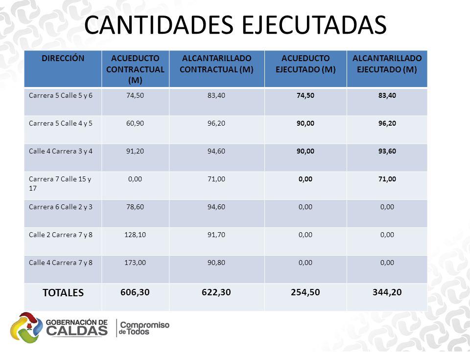CANTIDADES EJECUTADAS DIRECCIÓNACUEDUCTO CONTRACTUAL (M) ALCANTARILLADO CONTRACTUAL (M) ACUEDUCTO EJECUTADO (M) ALCANTARILLADO EJECUTADO (M) Carrera 5 Calle 5 y 674,5083,4074,5083,40 Carrera 5 Calle 4 y 560,9096,2090,0096,20 Calle 4 Carrera 3 y 491,2094,6090,0093,60 Carrera 7 Calle 15 y 17 0,0071,000,0071,00 Carrera 6 Calle 2 y 378,6094,600,00 Calle 2 Carrera 7 y 8128,1091,700,00 Calle 4 Carrera 7 y 8173,0090,800,00 TOTALES 606,30622,30254,50344,20
