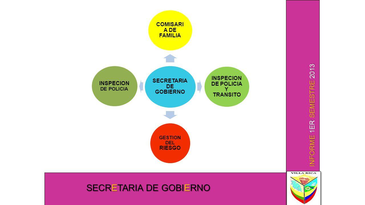 INFORME 1ER SEMESTRE 2013 SECRETARIA DE GOBIERNO COMISARI A DE FAMILIA INSPECION DE POLICIA Y TRANSITO GESTION DEL RIESGO INSPECION DE POLICIA