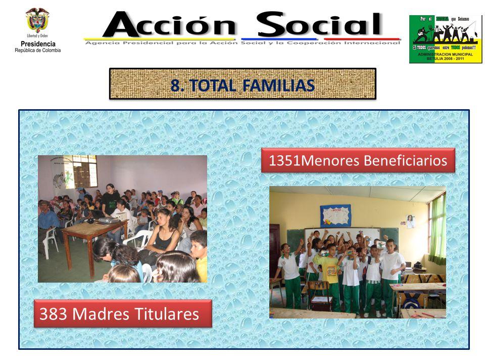 8. TOTAL FAMILIAS 383 Madres Titulares 1351Menores Beneficiarios