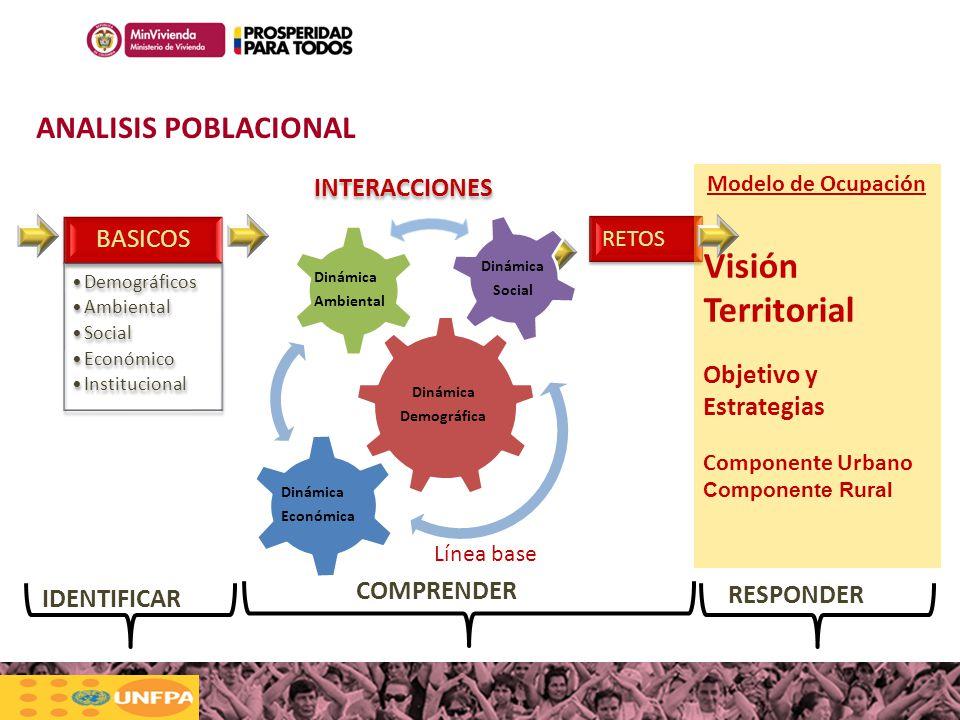 100MILviviendas100MILviviendas Haciendo casas, cambiamos vidas RETOS INTERACCIONES BASICOS Demográficos Ambiental Social Económico Institucional Model