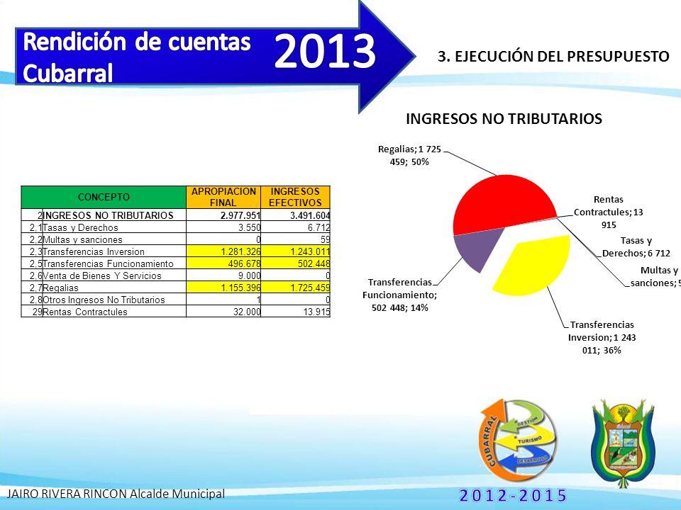 3. EJECUCIÓN DEL PRESUPUESTO JAIRO RIVERA RINCON Alcalde Municipal CONCEPTO APROPIACION FINAL INGRESOS EFECTIVOS 2INGRESOS NO TRIBUTARIOS2.977.9513.49