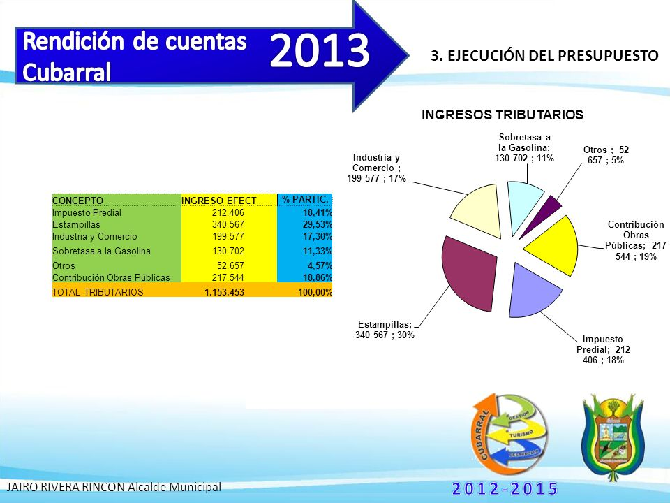 3. EJECUCIÓN DEL PRESUPUESTO JAIRO RIVERA RINCON Alcalde Municipal CONCEPTO INGRESO EFECT % PARTIC. Impuesto Predial 212.40618,41% Estampillas 340.567