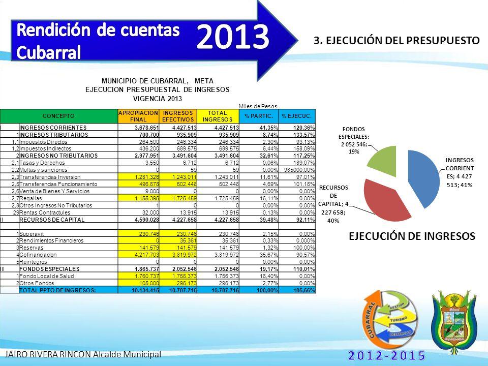 3. EJECUCIÓN DEL PRESUPUESTO JAIRO RIVERA RINCON Alcalde Municipal MUNICIPIO DE CUBARRAL, META EJECUCION PRESUPUESTAL DE INGRESOS VIGENCIA 2013 Miles