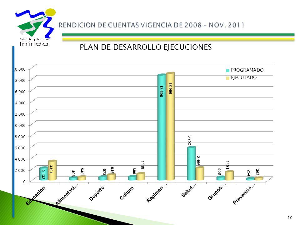 10 PLAN DE DESARROLLO EJECUCIONES